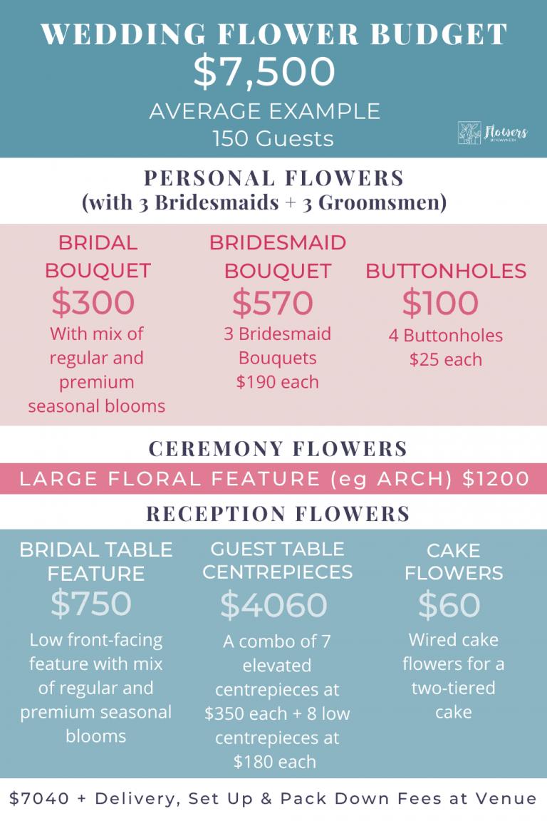 Wedding Flower Budgets